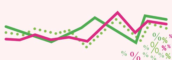 Bostadsfinansiering - Minskande bindningspremier på 2-3 års horisont